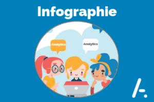 [Infographie] Intégrer AKIO Insights à sa stratégie Relation Client