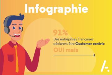 Read more about the article [Infographie] Les 10 règles d'or du centre de contact orienté client