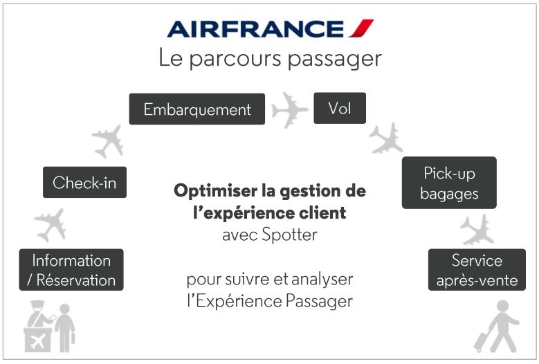 Air France_Le Parcours Passenger