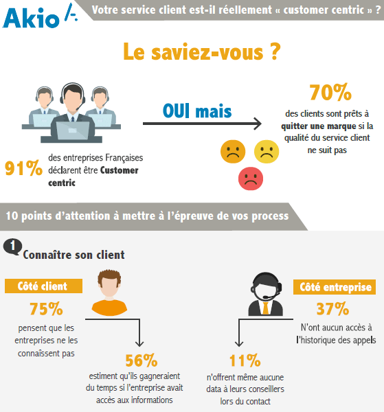 Infographie Customer centric