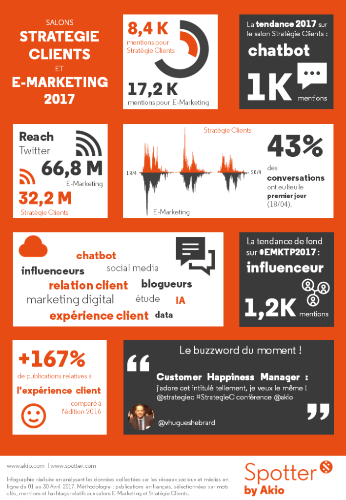 [Infographie] StrategieClient2017