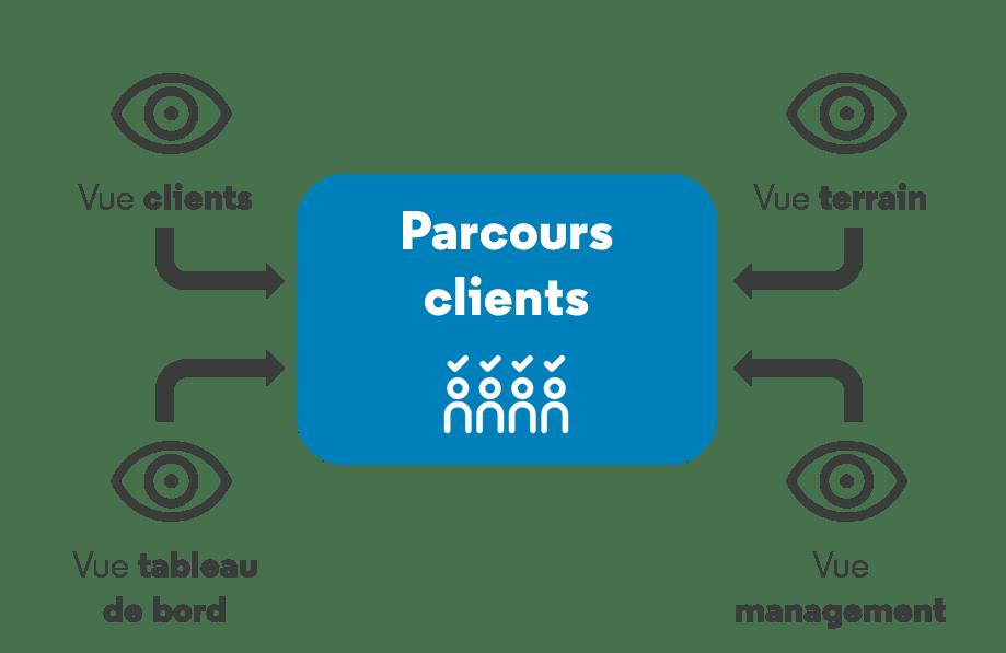 akio_blog_acemis_parcours_clients