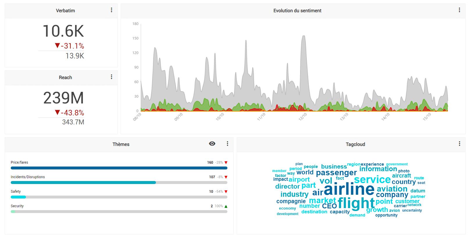 Analyse des données clients