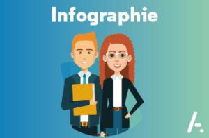 [Infographie] Découvrez qui est le Directeur Relation Client ?